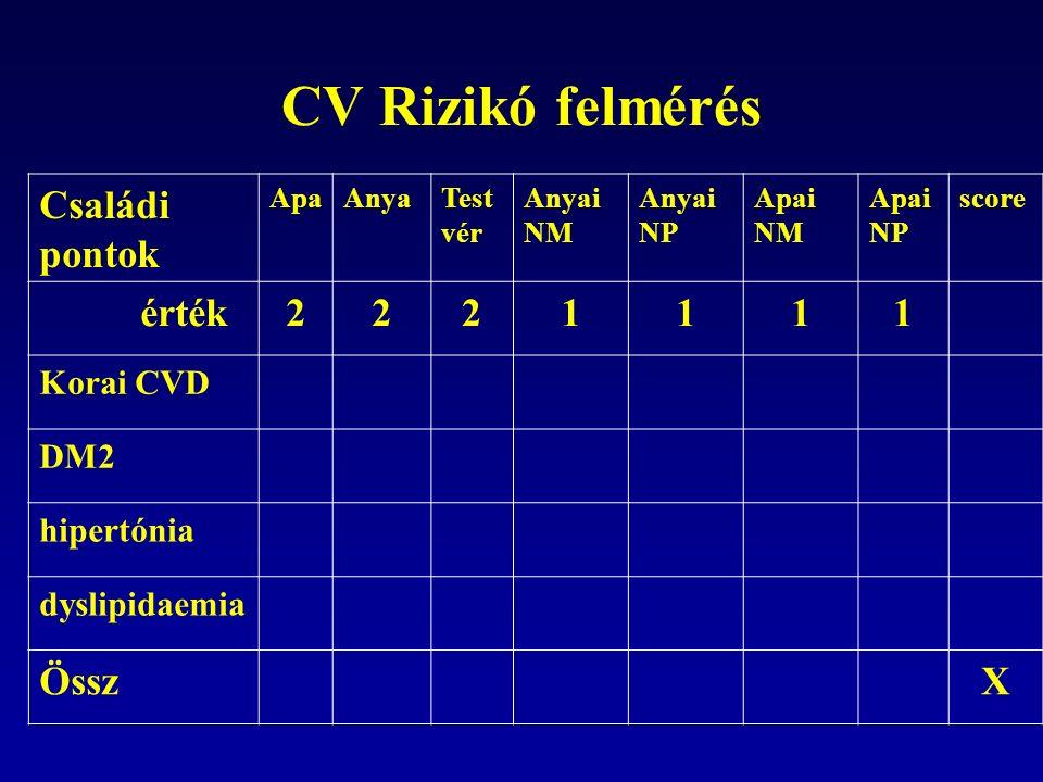 CV Rizikó felmérés Családi pontok ApaAnyaTest vér Anyai NM Anyai NP Apai NM Apai NP score érték2221111 Korai CVD DM2 hipertónia dyslipidaemia ÖsszX