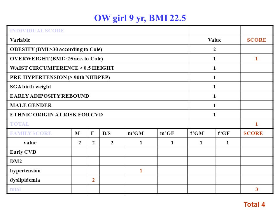 OW girl 9 yr, BMI 22.5 INDIVIDUAL SCORE VariableValueSCORE OBESITY (BMI >30 according to Cole)2 OVERWEIGHT (BMI >25 acc. to Cole)11 WAIST CIRCUMFERENC