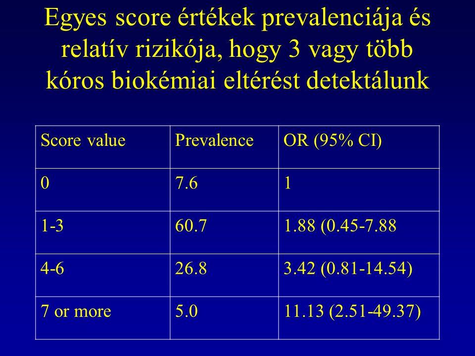 Egyes score értékek prevalenciája és relatív rizikója, hogy 3 vagy több kóros biokémiai eltérést detektálunk Score valuePrevalenceOR (95% CI) 07.61 1-360.71.88 (0.45-7.88 4-626.83.42 (0.81-14.54) 7 or more5.011.13 (2.51-49.37)