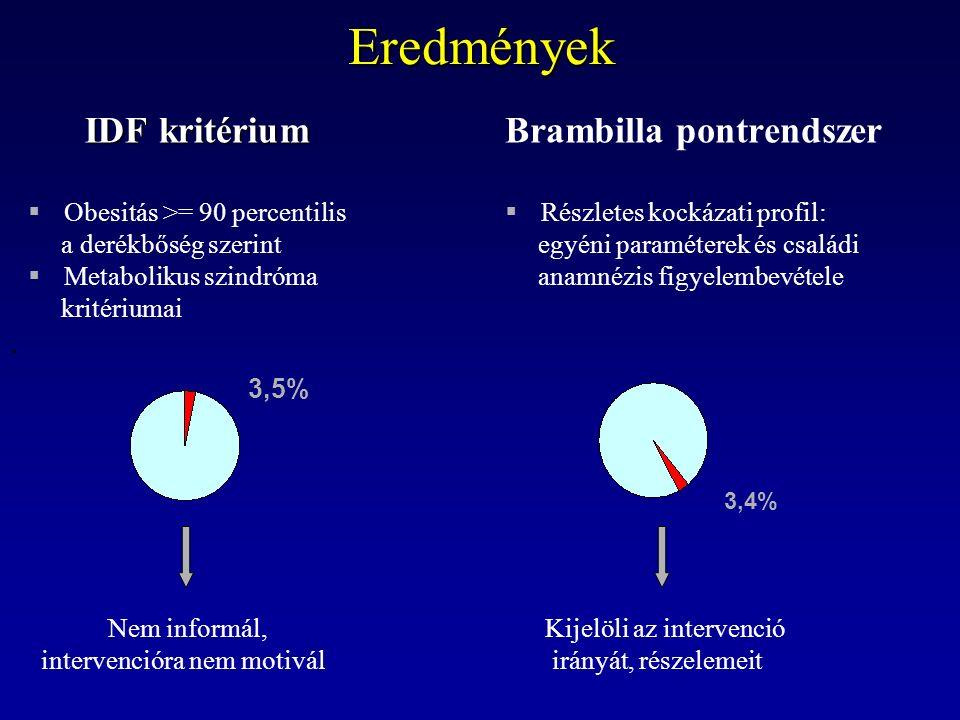 ..Eredmények Brambilla pontrendszer  Részletes kockázati profil: egyéni paraméterek és családi anamnézis figyelembevétele Kijelöli az intervenció irányát, részelemeit 3,5% IDF kritérium  Obesitás >= 90 percentilis a derékbőség szerint  Metabolikus szindróma kritériumai Nem informál, intervencióra nem motivál 3,4%