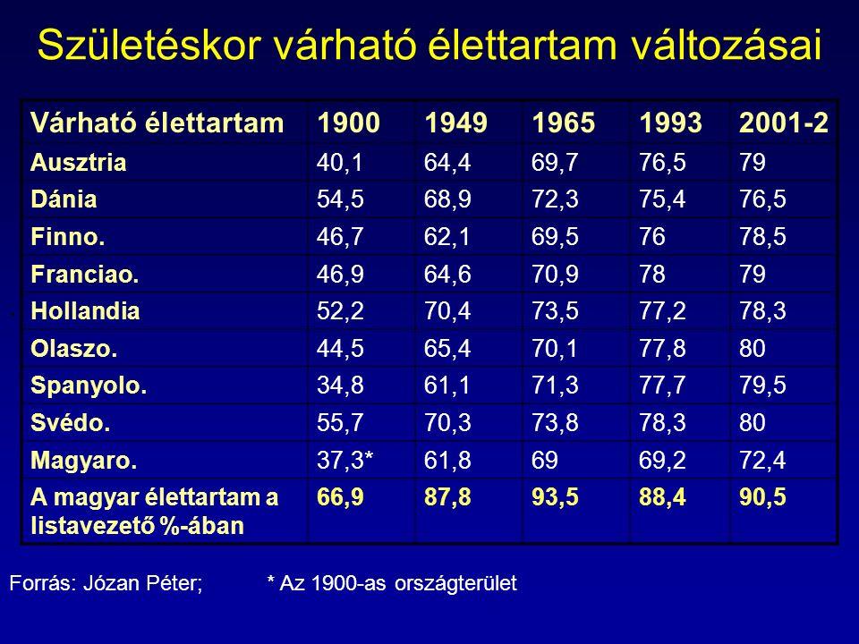 .. Születéskor várható élettartam változásai Várható élettartam19001949196519932001-2 Ausztria40,164,469,776,579 Dánia54,568,972,375,476,5 Finno.46,76