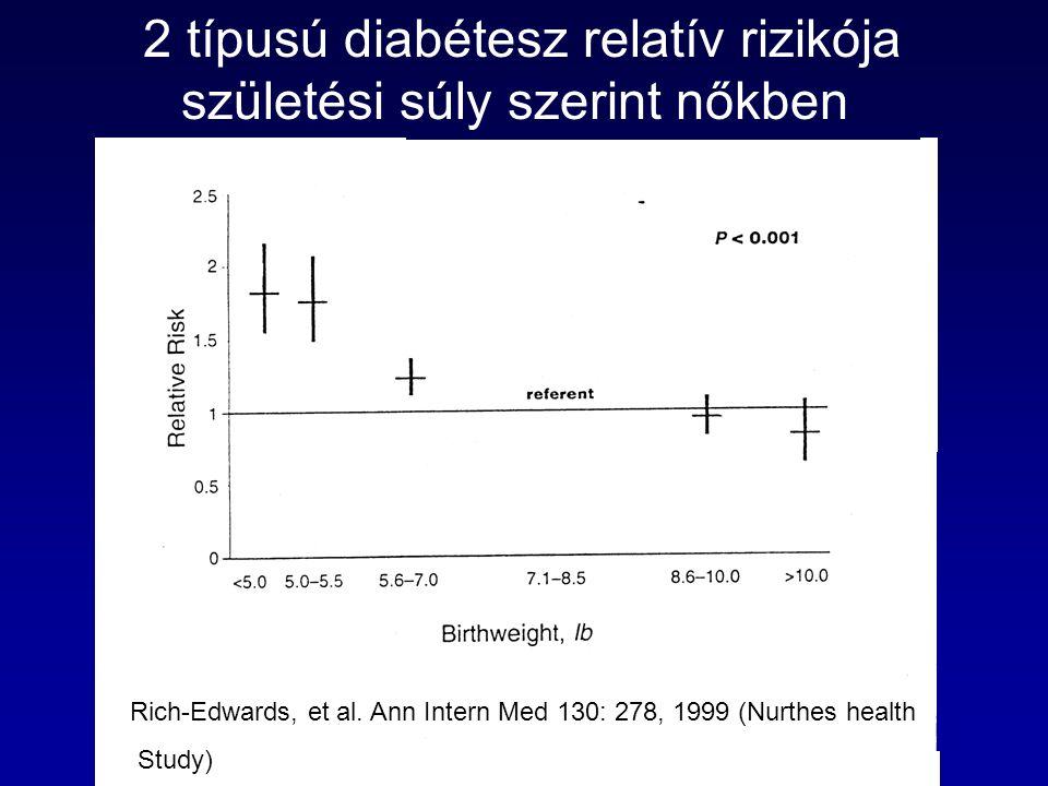 2 típusú diabétesz relatív rizikója születési súly szerint nőkben Rich-Edwards, et al. Ann Intern Med 130: 278, 1999 (Nurthes health Study)