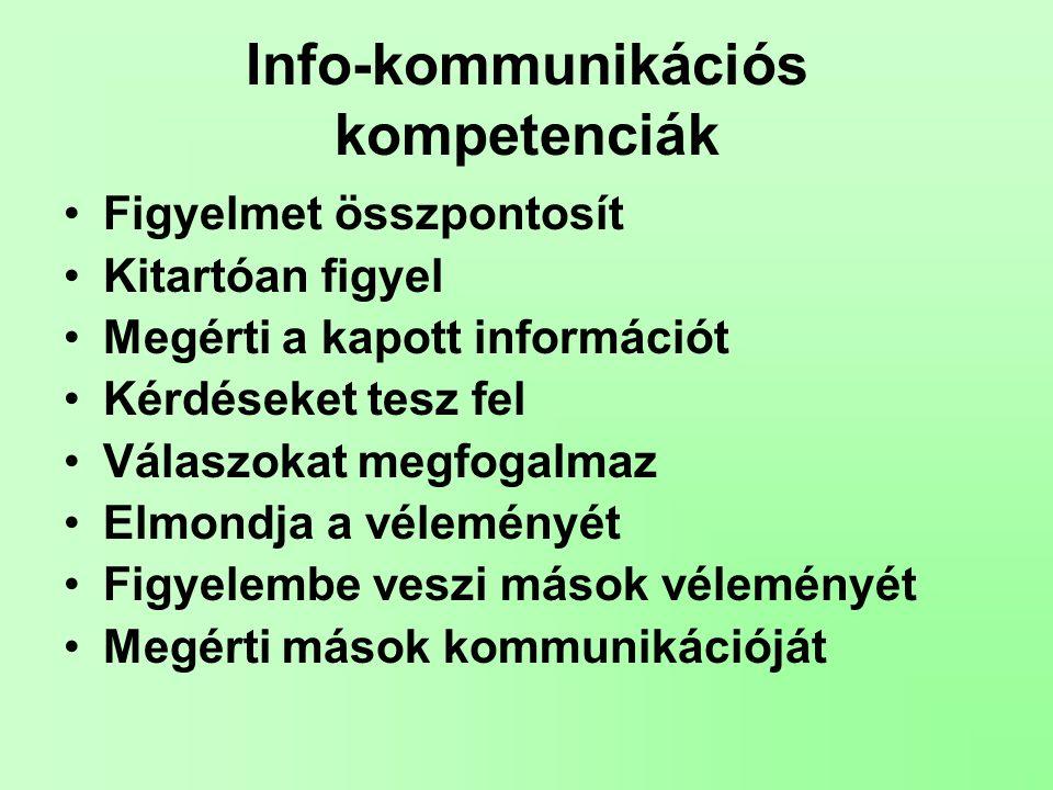 Info-kommunikációs kompetenciák Figyelmet összpontosít Kitartóan figyel Megérti a kapott információt Kérdéseket tesz fel Válaszokat megfogalmaz Elmondja a véleményét Figyelembe veszi mások véleményét Megérti mások kommunikációját