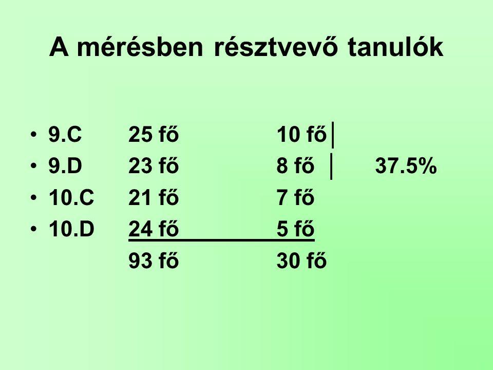 A mérésben résztvevő tanulók 9.C 25 fő10 fő│ 9.D23 fő8 fő│37.5% 10.C21 fő7 fő 10.D24 fő5 fő 93 fő30 fő