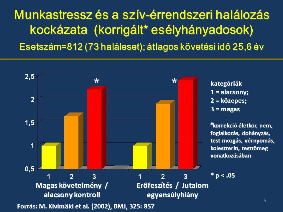 Munkastressz és a szív-érrendszeri halálozás kockázata (korrigált* esélyhányadosok) Esetszám=812 (73 haláleset); átlagos követési idő 25,6 év Magas követelmény / alacsony kontroll kategóriák 1 = alacsony; 2 = közepes; 3 = magas # korrekció életkor, nem, foglalkozás, dohányzás, test-mozgás, vérnyomás, koleszterin, testtömeg vonatkozásában kategóriák 1 = alacsony; 2 = közepes; 3 = magas # korrekció életkor, nem, foglalkozás, dohányzás, test-mozgás, vérnyomás, koleszterin, testtömeg vonatkozásában Forrás: M.