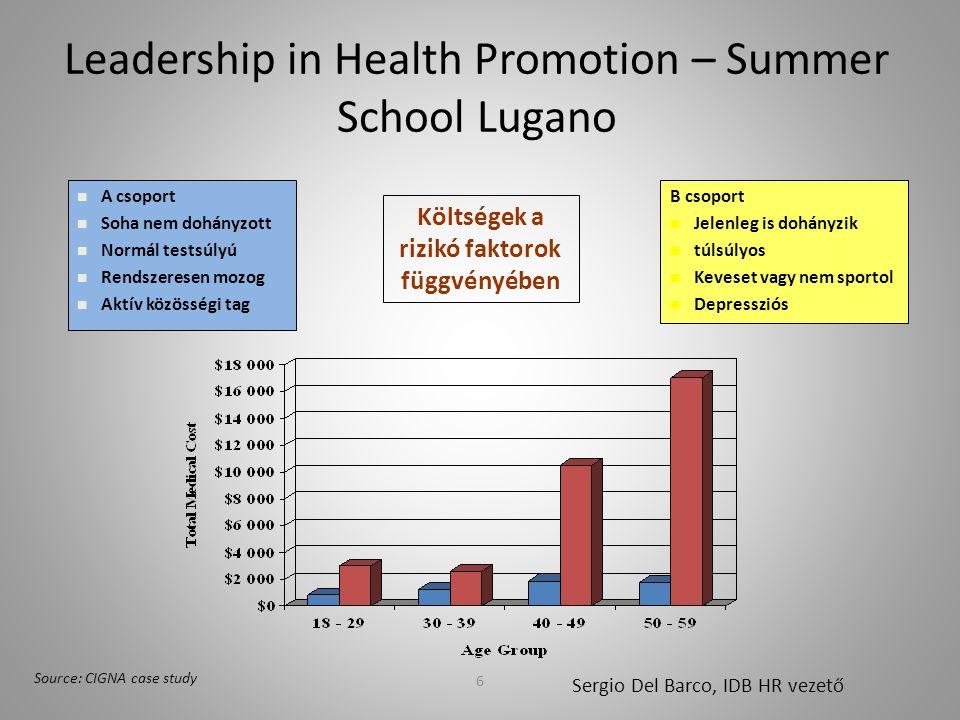 6 Leadership in Health Promotion – Summer School Lugano Source: CIGNA case study A csoport Soha nem dohányzott Normál testsúlyú Rendszeresen mozog Aktív közösségi tag B csoport Jelenleg is dohányzik túlsúlyos Keveset vagy nem sportol Depressziós Költségek a rizikó faktorok függvényében Sergio Del Barco, IDB HR vezető