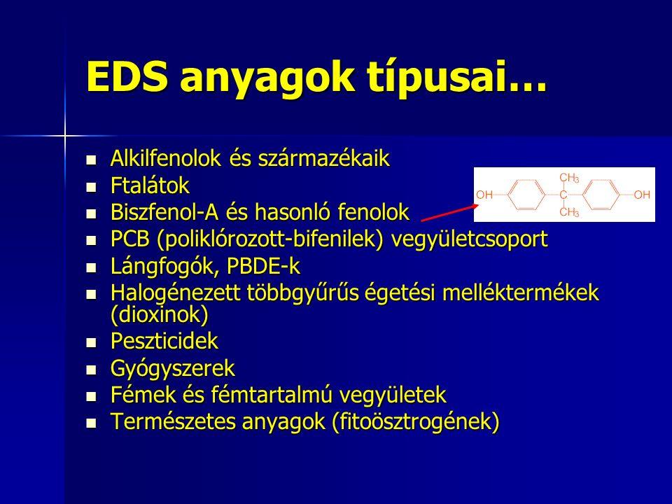EDS anyagok típusai… Alkilfenolok és származékaik Alkilfenolok és származékaik Ftalátok Ftalátok Biszfenol-A és hasonló fenolok Biszfenol-A és hasonló fenolok PCB (poliklórozott-bifenilek) vegyületcsoport PCB (poliklórozott-bifenilek) vegyületcsoport Lángfogók, PBDE-k Lángfogók, PBDE-k Halogénezett többgyűrűs égetési melléktermékek (dioxinok) Halogénezett többgyűrűs égetési melléktermékek (dioxinok) Peszticidek Peszticidek Gyógyszerek Gyógyszerek Fémek és fémtartalmú vegyületek Fémek és fémtartalmú vegyületek Természetes anyagok (fitoösztrogének) Természetes anyagok (fitoösztrogének)