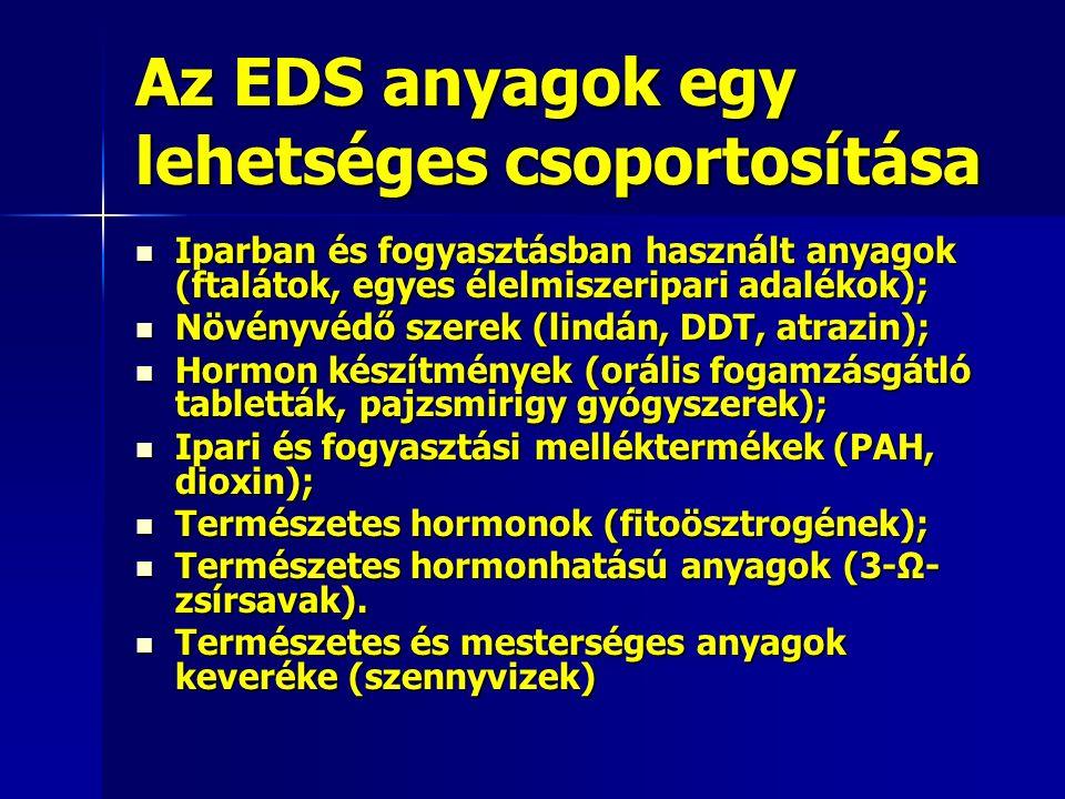 Az EDS anyagok egy lehetséges csoportosítása Iparban és fogyasztásban használt anyagok (ftalátok, egyes élelmiszeripari adalékok); Iparban és fogyasztásban használt anyagok (ftalátok, egyes élelmiszeripari adalékok); Növényvédő szerek (lindán, DDT, atrazin); Növényvédő szerek (lindán, DDT, atrazin); Hormon készítmények (orális fogamzásgátló tabletták, pajzsmirigy gyógyszerek); Hormon készítmények (orális fogamzásgátló tabletták, pajzsmirigy gyógyszerek); Ipari és fogyasztási melléktermékek (PAH, dioxin); Ipari és fogyasztási melléktermékek (PAH, dioxin); Természetes hormonok (fitoösztrogének); Természetes hormonok (fitoösztrogének); Természetes hormonhatású anyagok (3-Ω- zsírsavak).