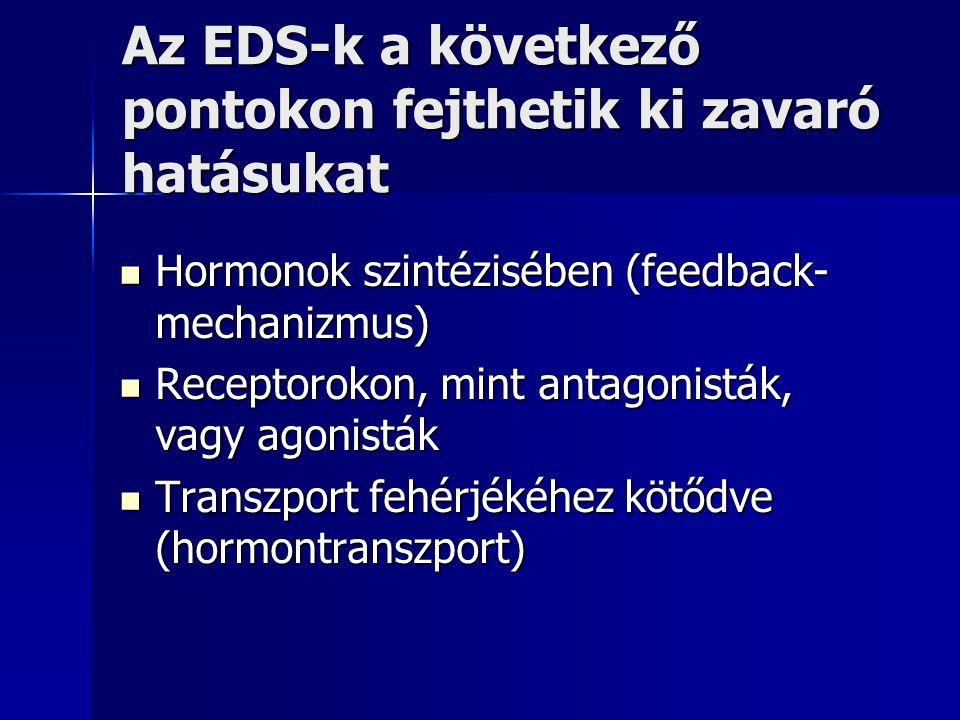 Az EDS-k a következő pontokon fejthetik ki zavaró hatásukat Hormonok szintézisében (feedback- mechanizmus) Hormonok szintézisében (feedback- mechanizmus) Receptorokon, mint antagonisták, vagy agonisták Receptorokon, mint antagonisták, vagy agonisták Transzport fehérjékéhez kötődve (hormontranszport) Transzport fehérjékéhez kötődve (hormontranszport)