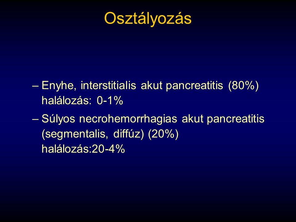 Osztályozás –Enyhe, interstitialis akut pancreatitis (80%) halálozás: 0-1% –Súlyos necrohemorrhagias akut pancreatitis (segmentalis, diffúz) (20%) hal