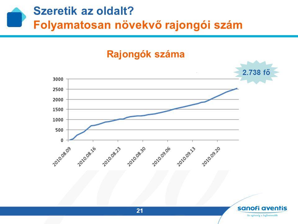 21 Szeretik az oldalt Folyamatosan növekvő rajongói szám Rajongók száma 2.738 fő