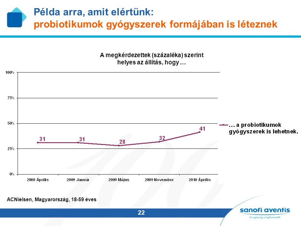 22 Példa arra, amit elértünk: probiotikumok gyógyszerek formájában is léteznek A megkérdezettek (százaléka) szerint helyes az állítás, hogy … ACNielsen, Magyarország, 18-59 éves