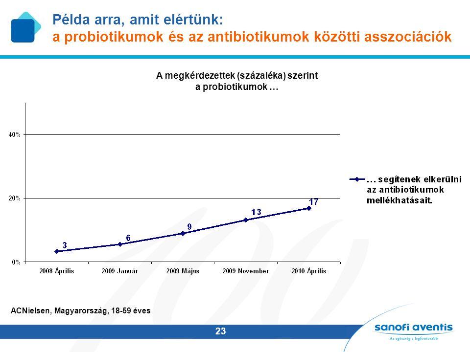 23 A megkérdezettek (százaléka) szerint a probiotikumok … ACNielsen, Magyarország, 18-59 éves Példa arra, amit elértünk: a probiotikumok és az antibiotikumok közötti asszociációk
