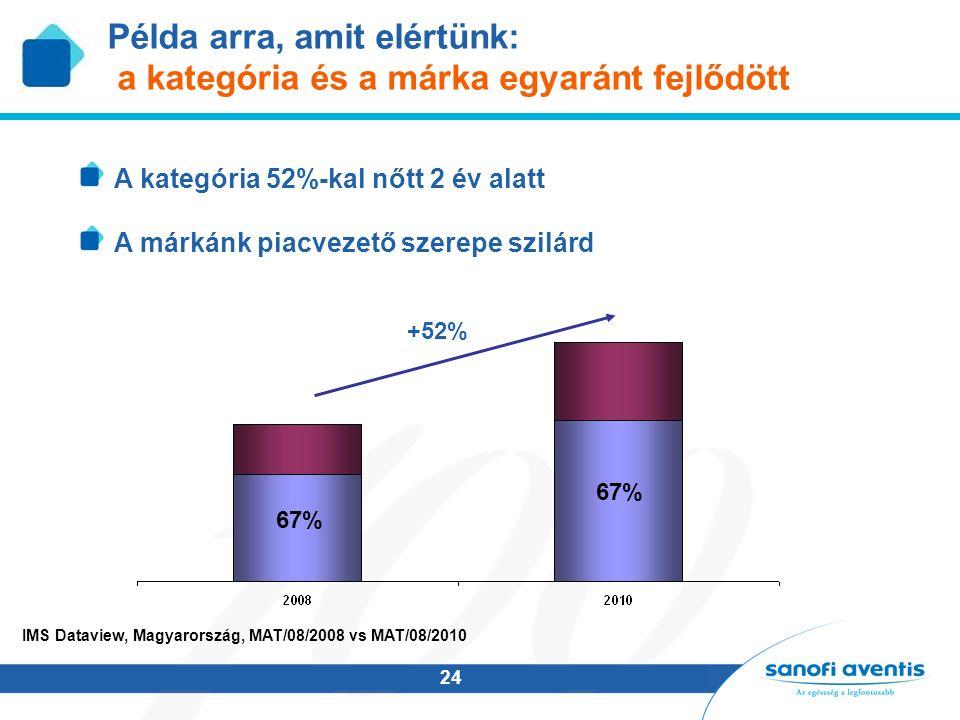 24 IMS Dataview, Magyarország, MAT/08/2008 vs MAT/08/2010 Példa arra, amit elértünk: a kategória és a márka egyaránt fejlődött A kategória 52%-kal nőt