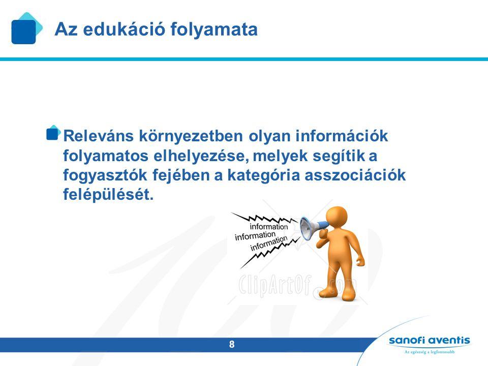 8 Az edukáció folyamata Releváns környezetben olyan információk folyamatos elhelyezése, melyek segítik a fogyasztók fejében a kategória asszociációk felépülését.