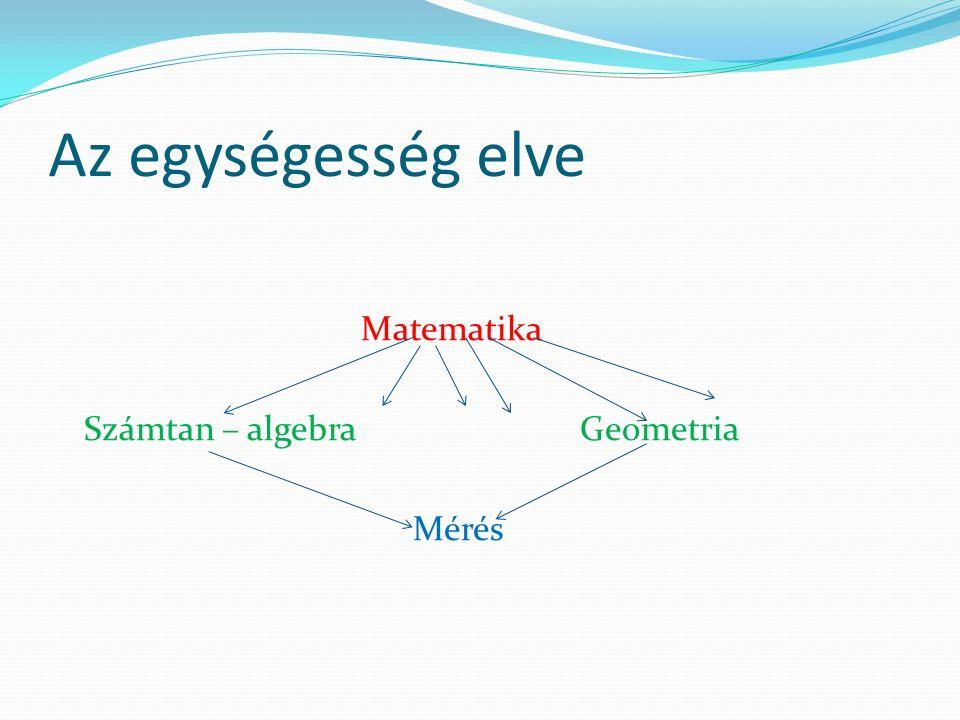 Geometria tanításunk célja a kezdő szakaszban,,Úgy gondolom, hogy a szemléleti fokon való geometria tanítás fő célja felkelteni a tanuló érdeklődését, és így egyúttal a kedvét és kutatószenvedélyét is a geometriai alakzatok alapvető tulajdonságai iránt, a technika, a művészet és a természet ezernyi tényének megfigyelésén keresztül. Emma Castelnuovo