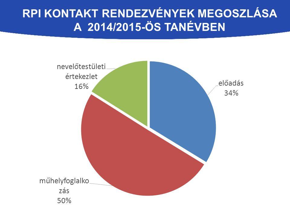 RPI KONTAKT RENDEZVÉNYEK MEGOSZLÁSA A 2014/2015-ÖS TANÉVBEN