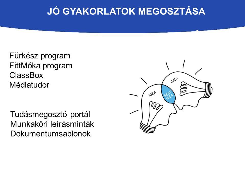 JÓ GYAKORLATOK MEGOSZTÁSA Fürkész program FittMóka program ClassBox Médiatudor Tudásmegosztó portál Munkaköri leírásminták Dokumentumsablonok