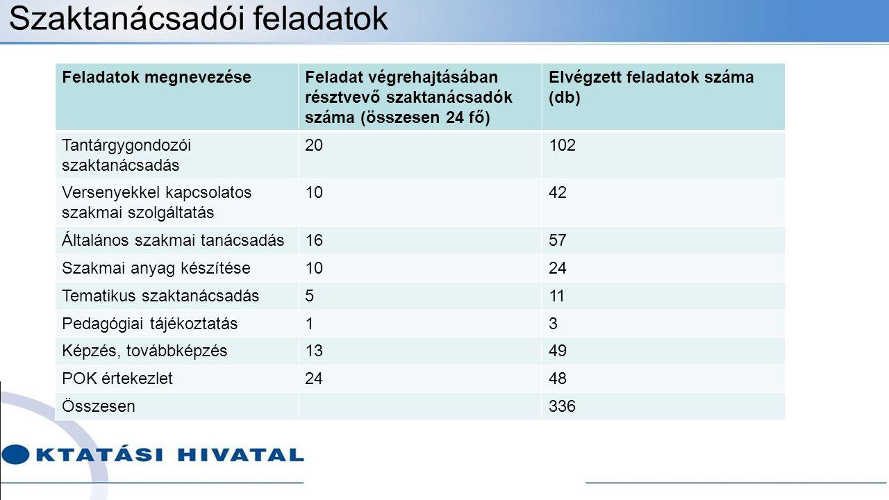 Szaktanácsadói feladatok Feladatok megnevezéseFeladat végrehajtásában résztvevő szaktanácsadók száma (összesen 24 fő) Elvégzett feladatok száma (db) Tantárgygondozói szaktanácsadás 20102 Versenyekkel kapcsolatos szakmai szolgáltatás 1042 Általános szakmai tanácsadás1657 Szakmai anyag készítése1024 Tematikus szaktanácsadás511 Pedagógiai tájékoztatás13 Képzés, továbbképzés1349 POK értekezlet2448 Összesen336