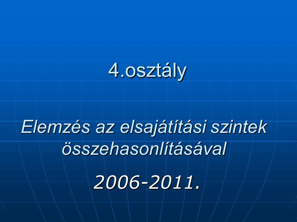 4.osztály Elemzés az elsajátítási szintek összehasonlításával 4.osztály Elemzés az elsajátítási szintek összehasonlításával 2006-2011.