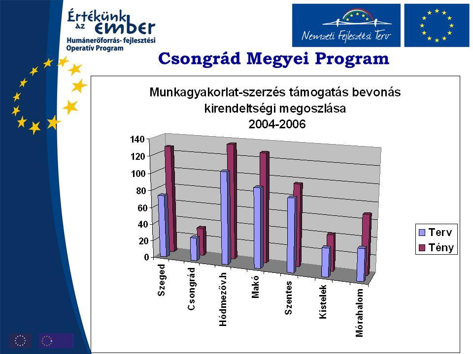 Csongrád Megyei Program