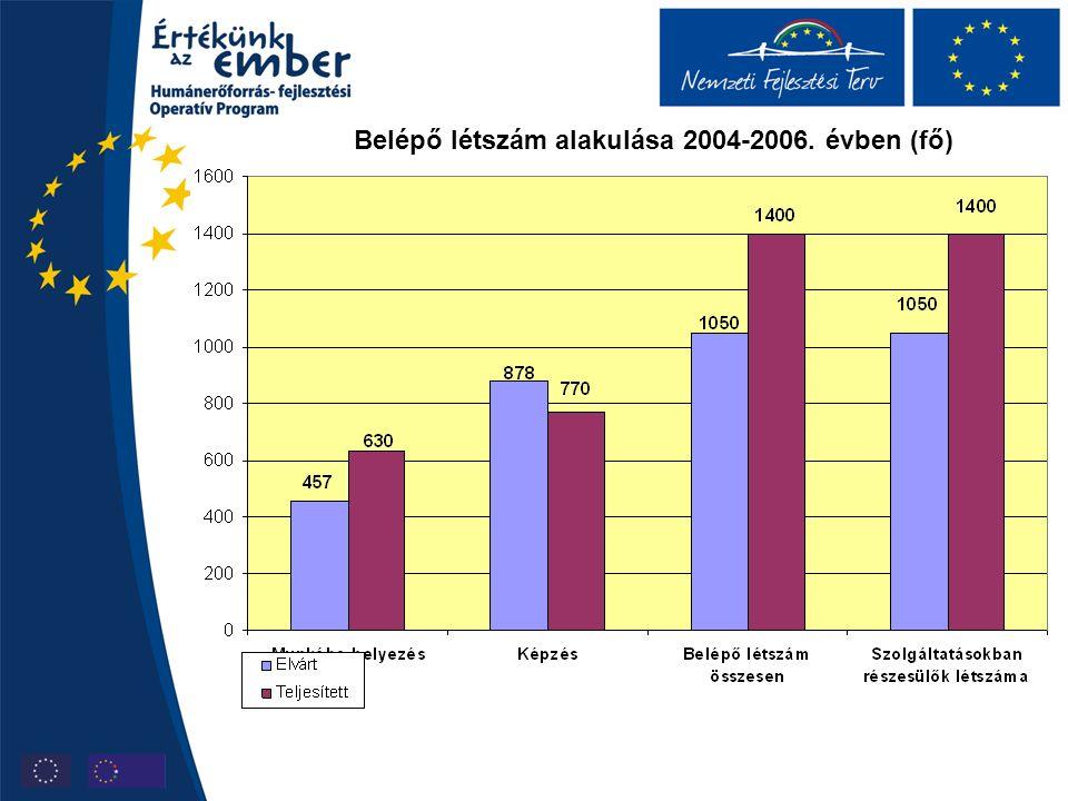 Belépő létszám alakulása 2004-2006. évben (fő)
