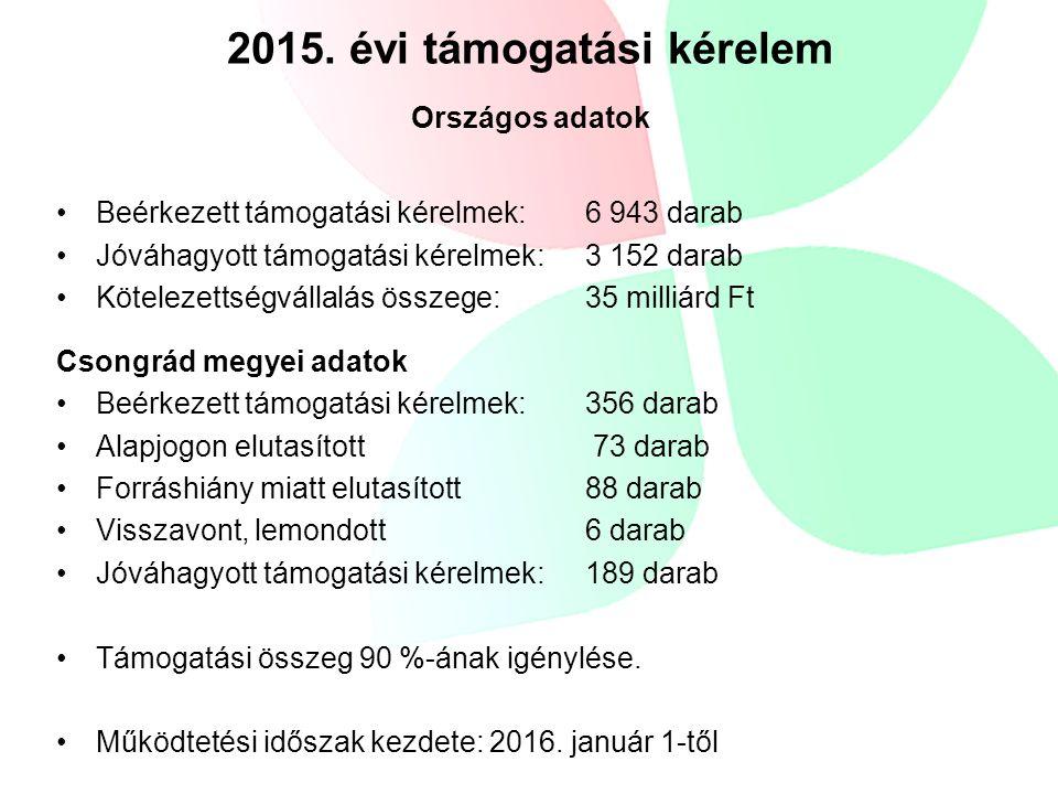 Beérkezett támogatási kérelmek: 6 943 darab Jóváhagyott támogatási kérelmek: 3 152 darab Kötelezettségvállalás összege: 35 milliárd Ft Csongrád megyei adatok Beérkezett támogatási kérelmek: 356 darab Alapjogon elutasított 73 darab Forráshiány miatt elutasított88 darab Visszavont, lemondott6 darab Jóváhagyott támogatási kérelmek: 189 darab Támogatási összeg 90 %-ának igénylése.