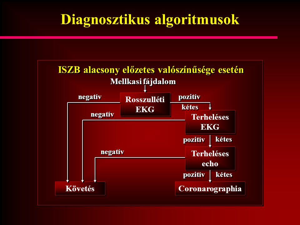 Diagnosztikus algoritmusok ISZB alacsony előzetes valószínűsége esetén Mellkasi fájdalom Rosszulléti EKG Terheléses EKG Terheléses echo Coronarographi