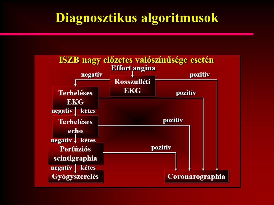 Diagnosztikus algoritmusok ISZB nagy előzetes valószínűsége esetén Effort angina Rosszulléti EKG Terheléses EKG Terheléses echo Coronarographia Gyógys