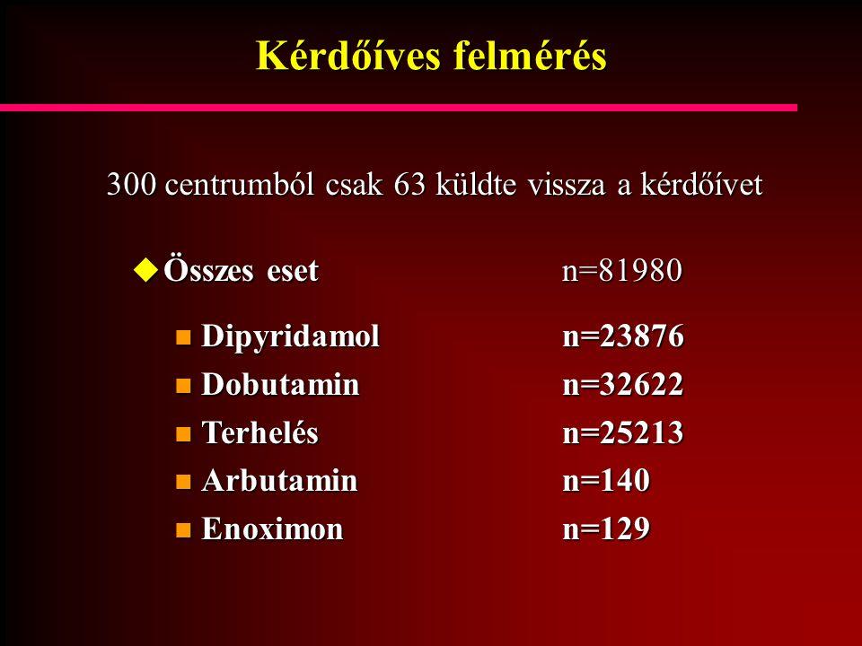 Kérdőíves felmérés  Összes esetn=81980 Dipyridamol n=23876 Dipyridamol n=23876 Dobutamin n=32622 Dobutamin n=32622 Terhelés n=25213 Terhelés n=25213