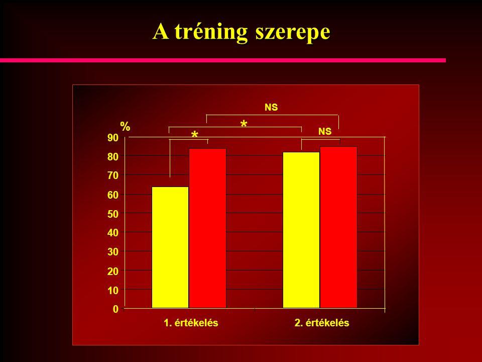 A tréning szerepe * 0 10 20 30 40 50 60 70 80 90 1. értékelés2. értékelés % * NS