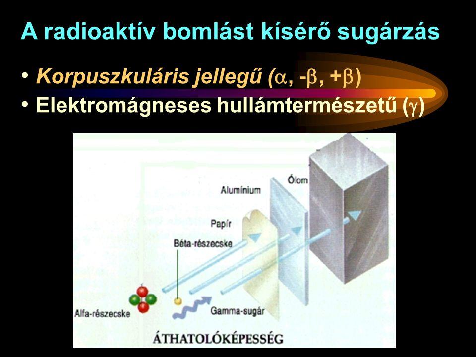 A radioaktív bomlást kísérő sugárzás Korpuszkuláris jellegű ( , - , +  ) Elektromágneses hullámtermészetű (  ) 