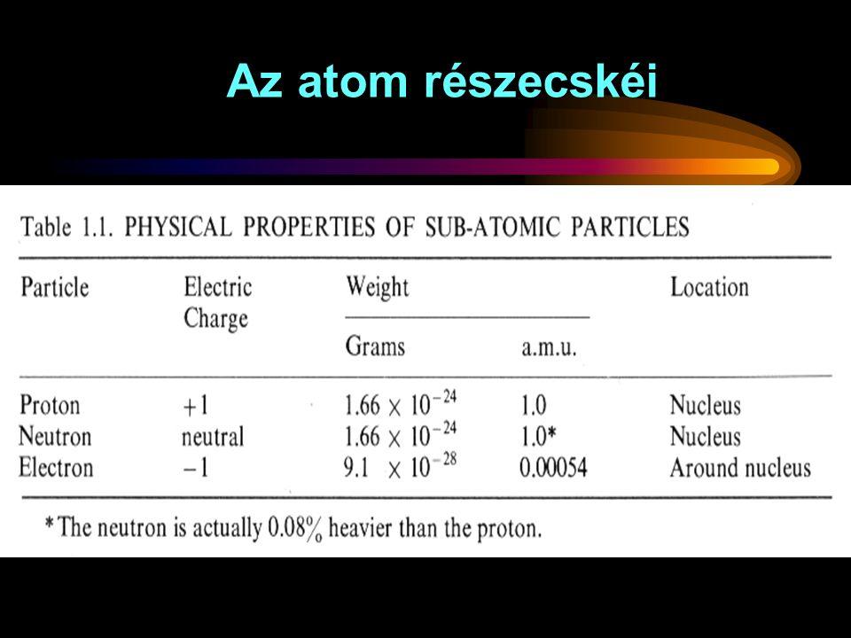 Leggyakrabban alkalmazott izotópok Izotóp Sugárzás Felezési idő Energia 99m-Tc  6 óra 140 kev 131-jód  8 nap 364 keV  180 keV 111-indium  2.8 nap 172.2 keV 201-tallium  73 óra 76 keV(95%)