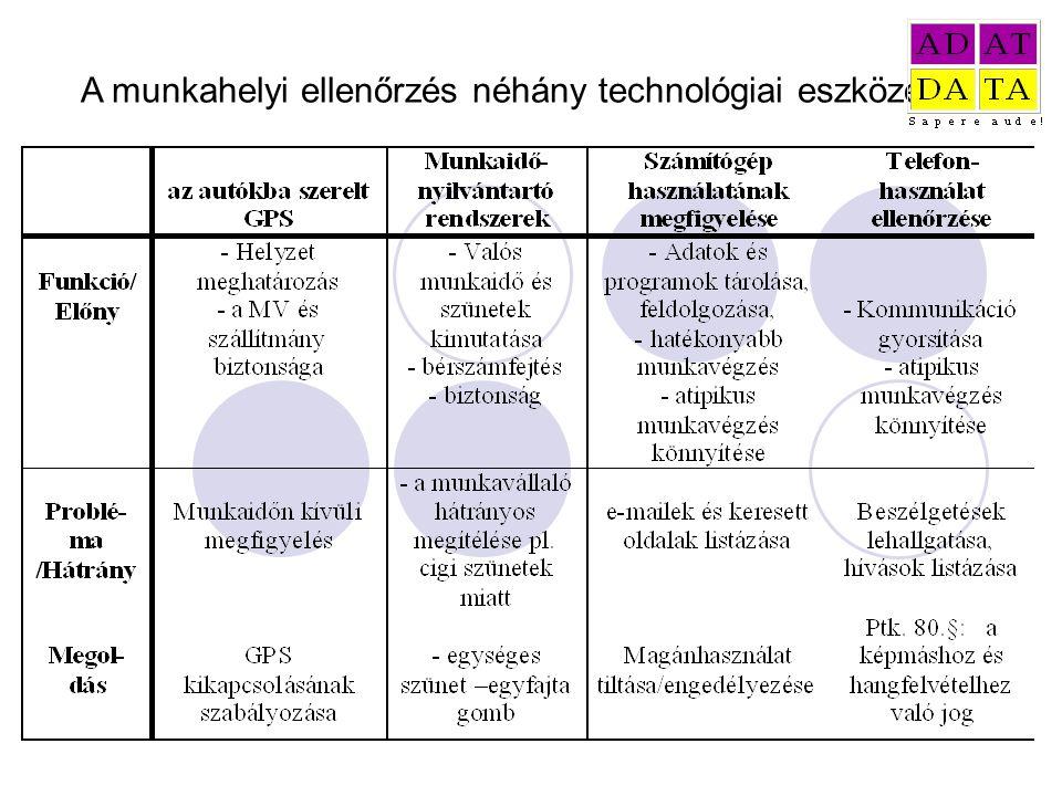 A munkahelyi ellenőrzés néhány technológiai eszköze