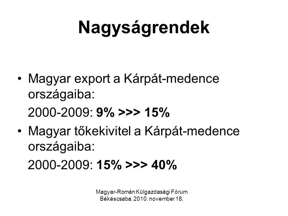 Nagyságrendek Magyar export a Kárpát-medence országaiba: 2000-2009: 9% >>> 15% Magyar tőkekivitel a Kárpát-medence országaiba: 2000-2009: 15% >>> 40%