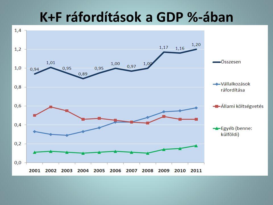 K+F ráfordítások a GDP %-ában
