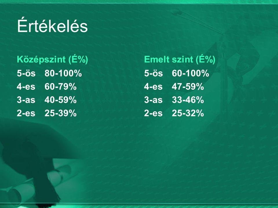 Értékelés Középszint (É%) 5-ös80-100% 4-es60-79% 3-as40-59% 2-es25-39% Emelt szint (É%) 5-ös 60-100% 4-es47-59% 3-as33-46% 2-es25-32%
