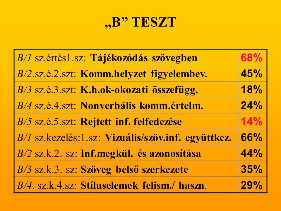 """""""B TESZT B/1 sz.értés1.sz: Tájékozódás szövegben 68% B/2.sz.é.2.szt: Komm.helyzet figyelembev."""