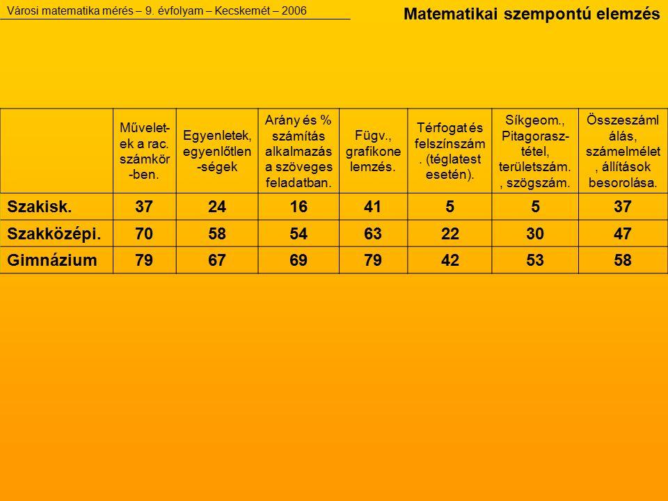 Városi matematika mérés – 9.