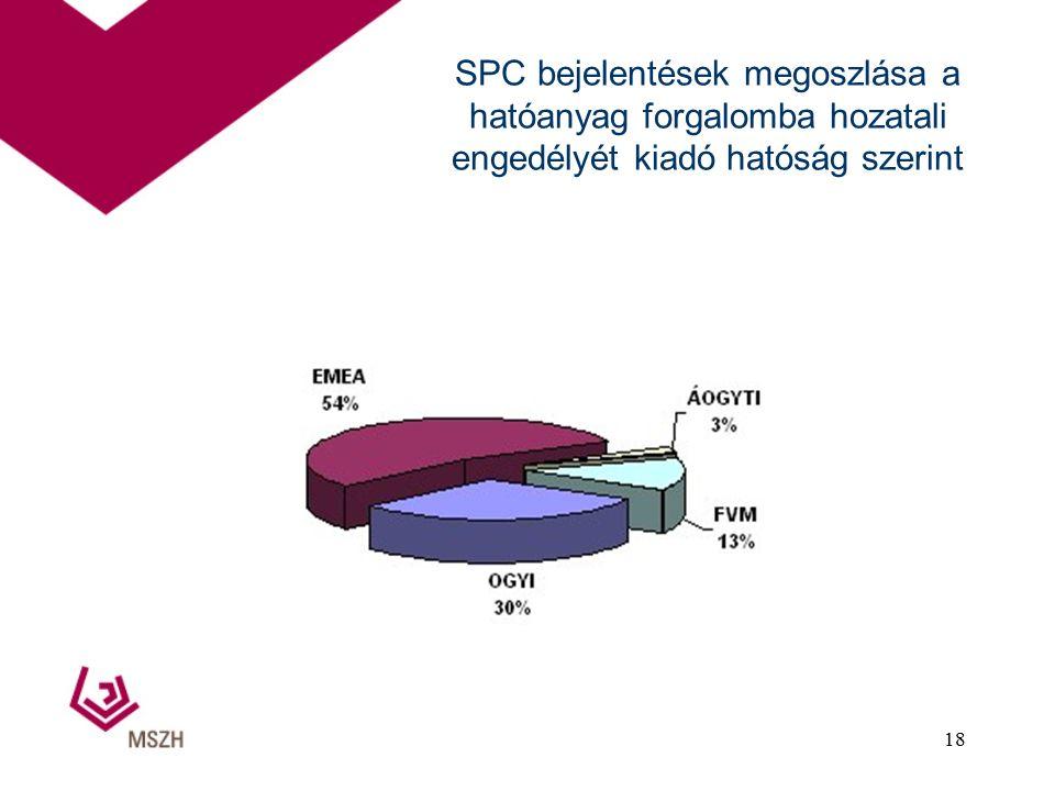 SPC bejelentések megoszlása a hatóanyag forgalomba hozatali engedélyét kiadó hatóság szerint 18