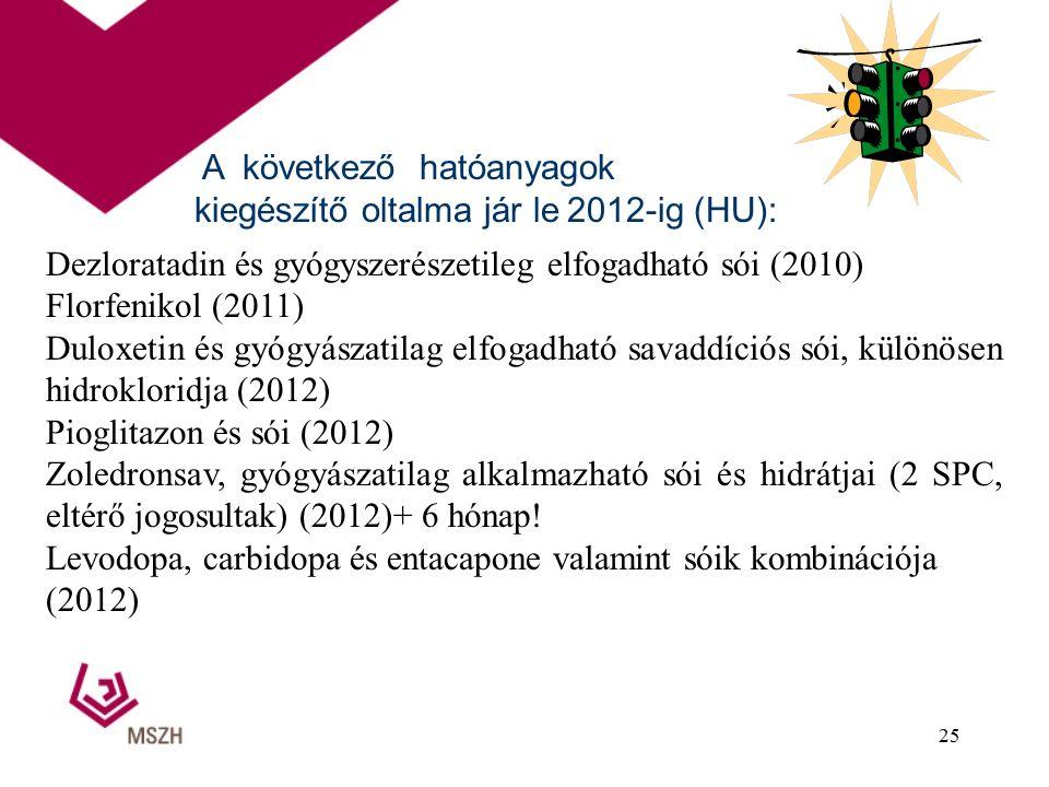 Dezloratadin és gyógyszerészetileg elfogadható sói (2010) Florfenikol (2011) Duloxetin és gyógyászatilag elfogadható savaddíciós sói, különösen hidrokloridja (2012) Pioglitazon és sói (2012) Zoledronsav, gyógyászatilag alkalmazható sói és hidrátjai (2 SPC, eltérő jogosultak) (2012)+ 6 hónap.
