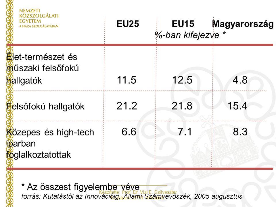 Készítette: Prof. Dr. Vizi E. Szilveszter Budapest, 2016. február 9. EU25EU15 Magyarország %-ban kifejezve * Élet-természet és műszaki felsőfokú hallg