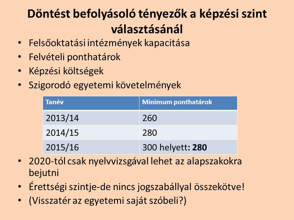 A döntés pénz kérdése is: államilag támogatott és költségtérítéses képzési formák Az állami ösztöndíjjal támogatott hallgató köteles: meghatározott időn belül, de legfeljebb a képzési idő másfélszeresén belül megszerezni az oklevelet, az oklevél megszerzését követő húsz éven belül az általa állami ösztöndíjjal folytatott tanulmányok ideje egyszeresének megfelelő időtartamban Magyarországon dolgozni, ezek hiányában a magyar államnak visszafizetni az állami ösztöndíj kamatokkal megnövelt egészét.