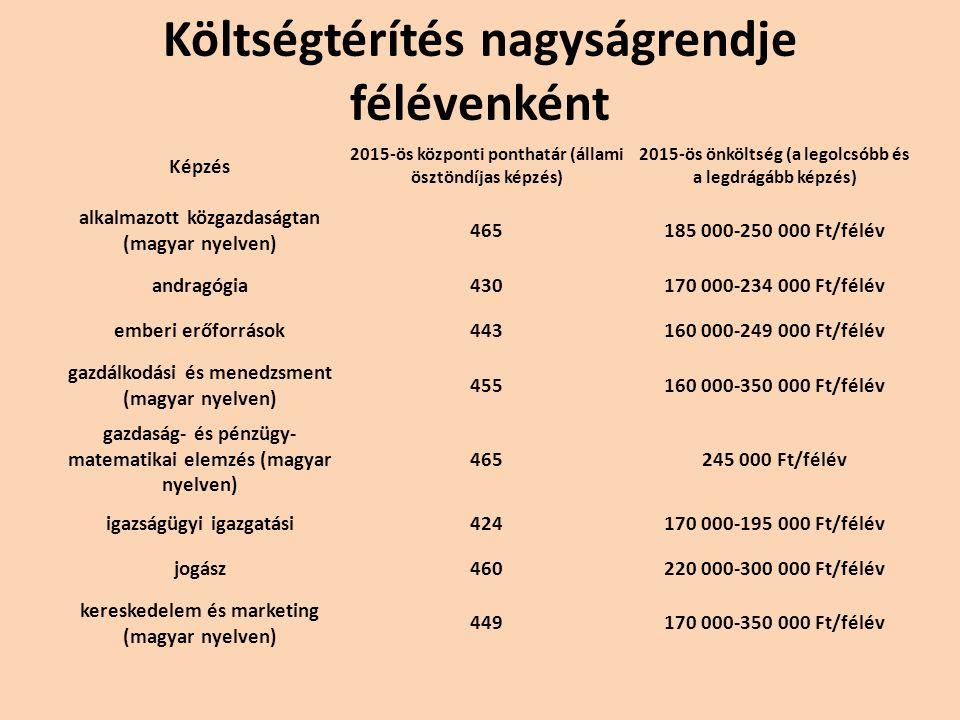 Költségtérítés nagyságrendje félévenként Képzés 2015-ös központi ponthatár (állami ösztöndíjas képzés) 2015-ös önköltség (a legolcsóbb és a legdrágább képzés) alkalmazott közgazdaságtan (magyar nyelven) 465185 000-250 000 Ft/félév andragógia430170 000-234 000 Ft/félév emberi erőforrások443160 000-249 000 Ft/félév gazdálkodási és menedzsment (magyar nyelven) 455160 000-350 000 Ft/félév gazdaság- és pénzügy- matematikai elemzés (magyar nyelven) 465245 000 Ft/félév igazságügyi igazgatási424170 000-195 000 Ft/félév jogász460220 000-300 000 Ft/félév kereskedelem és marketing (magyar nyelven) 449170 000-350 000 Ft/félév