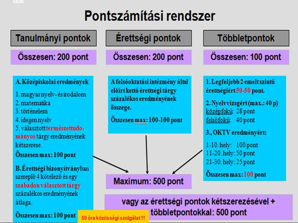 Nyelvvizsgáért adható többletpontok Ugyanabból a nyelvből csak egy nyelvvizsgáért adható pluszpont Ha ugyanabból a nyelvből emelt szintű érettségitek és nyelvvizsgátok is van, csak az egyikért jár pont.