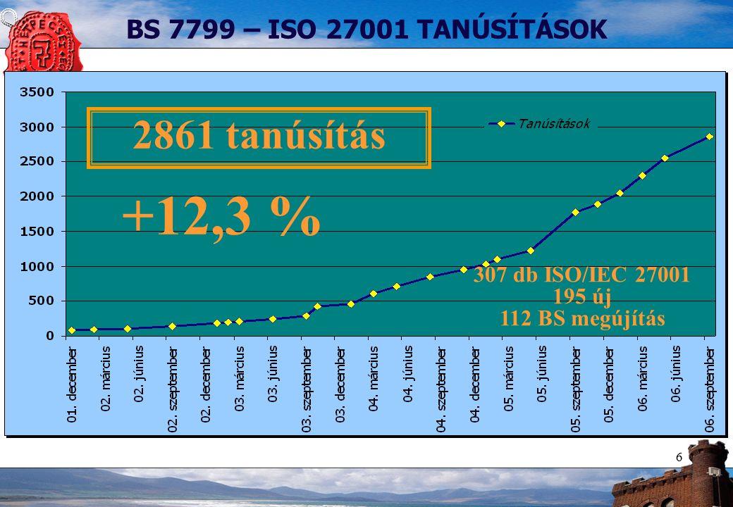 7 67 2185 609 +9,8 % +13,5 % +8,6% 61 561 1925 BS7799-ISO 27001 TANÚSÍTÁSOK VILÁGSZERTE Amerika Ázsia és Auszrália Európa, Közép-Kelet és Afrika