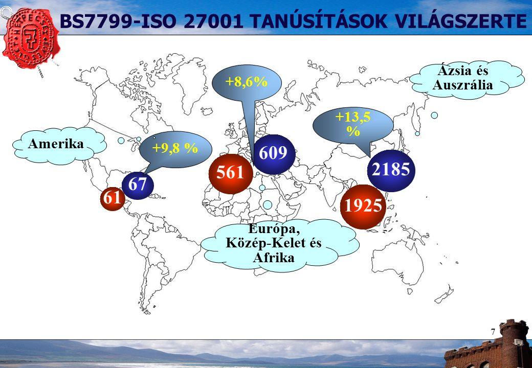8 TOP 10-es LISTA 2861 tanúsítás – 66 országból