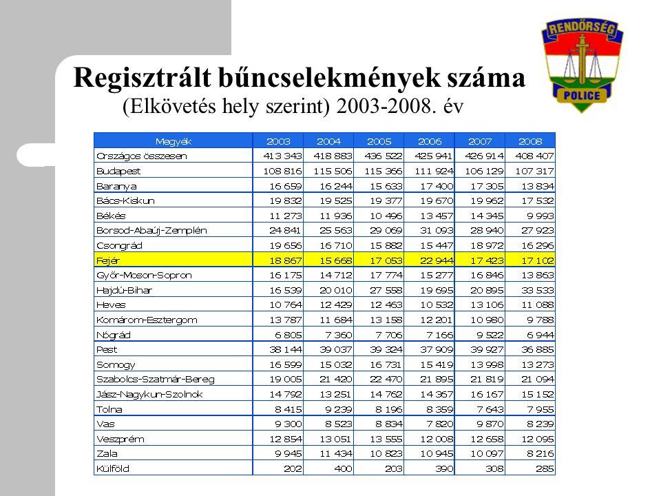 Regisztrált bűncselekmények száma (Elkövetés hely szerint) 2003-2008. év