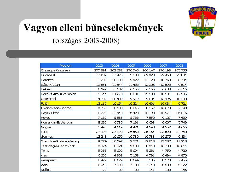 Vagyon elleni bűncselekmények (országos 2003-2008)
