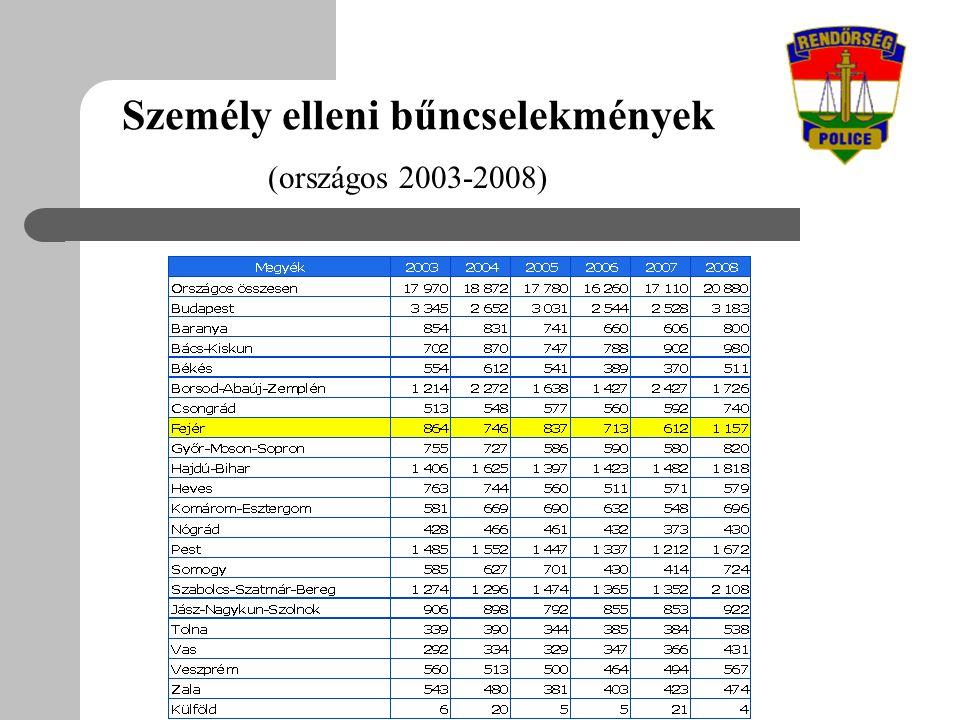 Személy elleni bűncselekmények (országos 2003-2008)